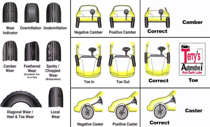 Tire Wear Chart For Terrys ezr